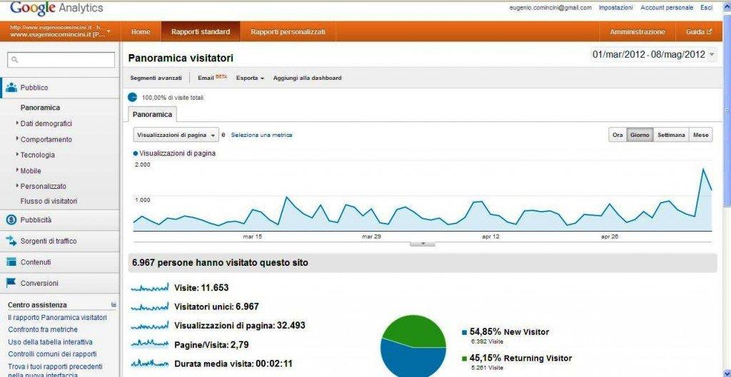 Statistiche google
